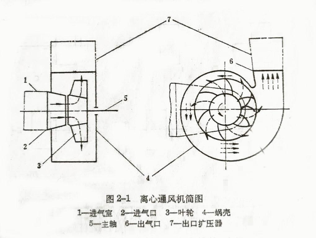 离心风机设计原理图纸