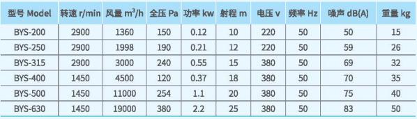 BYS射流风机系列技术性能参数